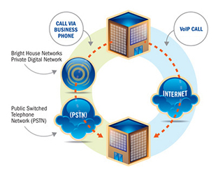 Bright House Business Internet and Phone Systems